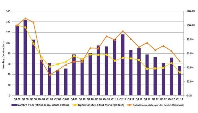 Europe   Activité buy & build déprimée au premier trimestre 2013