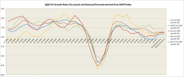 Royaume-Uni : le PIB continue de progresser