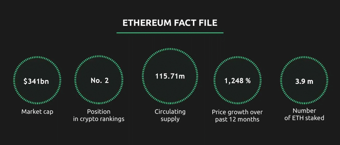 Ethereum – Ride the next rocket