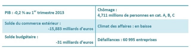 France : point conjoncture CGPME (mai 2013)