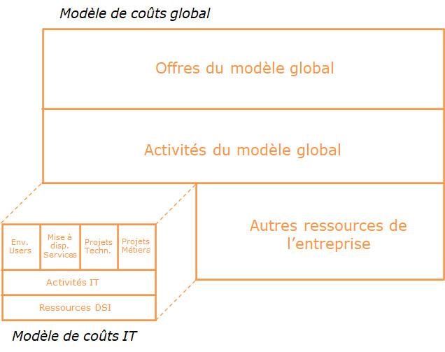 Pilotage de la rentabilité technique des offres d'assurance par la mise en place d'un modèle d'analyse des frais généraux