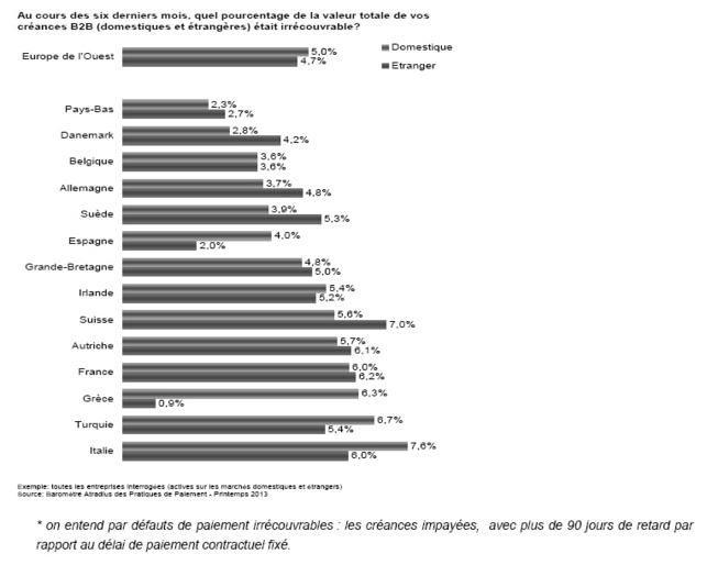 Baromètre Atradius des pratiques de paiement - Printemps 2013