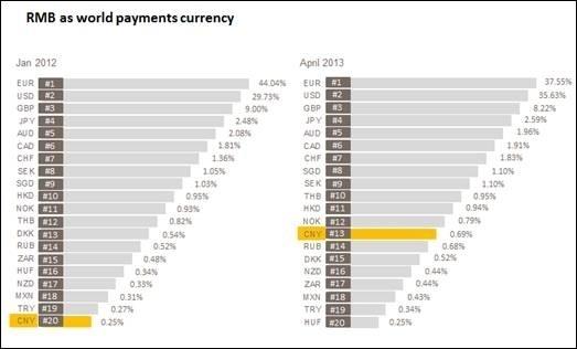 47 pays utilisent le RMB pour plus de 10 % de leurs paiements avec la Chine et Hong Kong