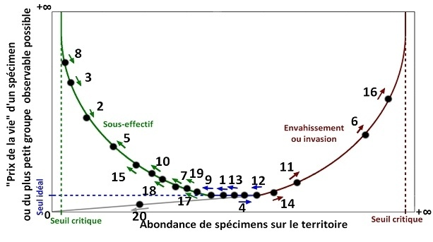 Proposition pour un nouvel outil d'évaluation et de protection de la biodiversité animale française