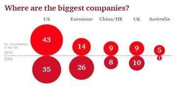 Top 100 des capitalisations boursières mondiales : les sociétés américaines sortent grands vainqueurs de la crise