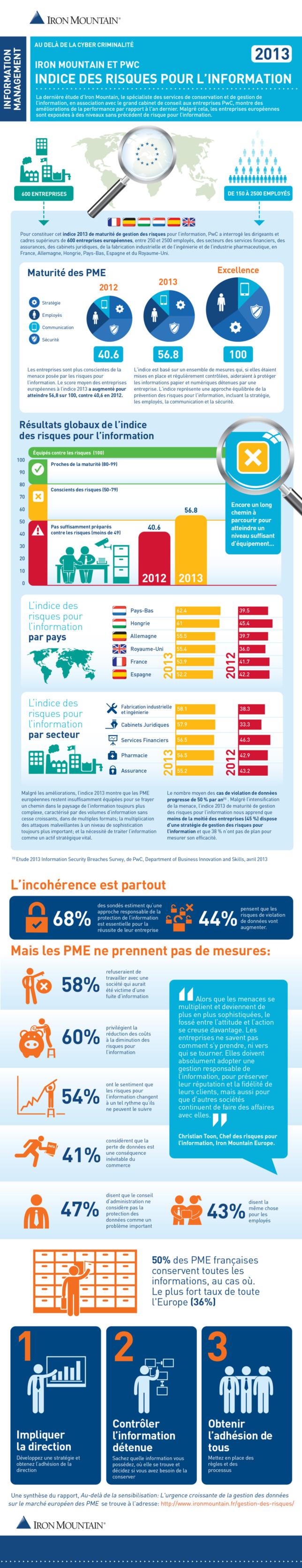 Pour 41% des entreprises la perte de données est une conséquence inévitable du commerce
