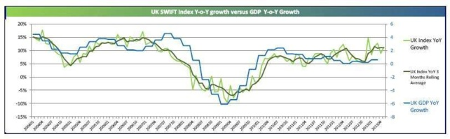 Index SWIFT : forte croissance du PIB du Royaume-Uni au 3e trimestre