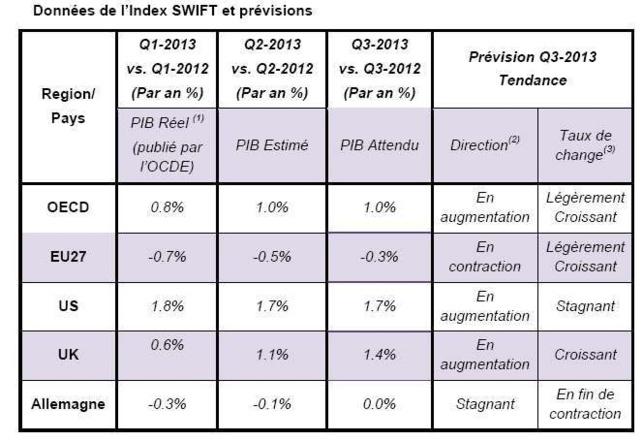 Index SWIFT : forte croissance du PIB du Royaume-Uni au 3e trimestre