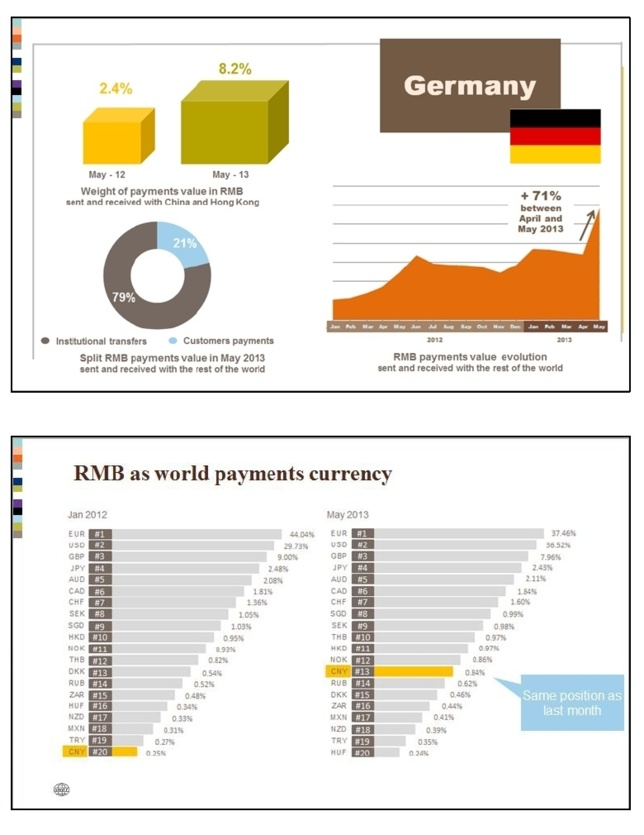 German RMB payments value increases 71% reflecting its position as one of China's major European trading partners