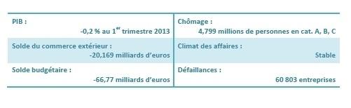 France   Point de conjoncture (CGPME - juin 2013)