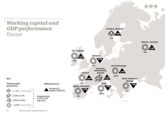 Working Capital Survey 2013