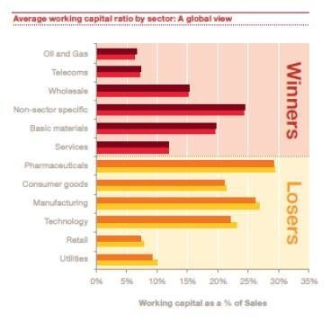 Working Capital Survey 2013