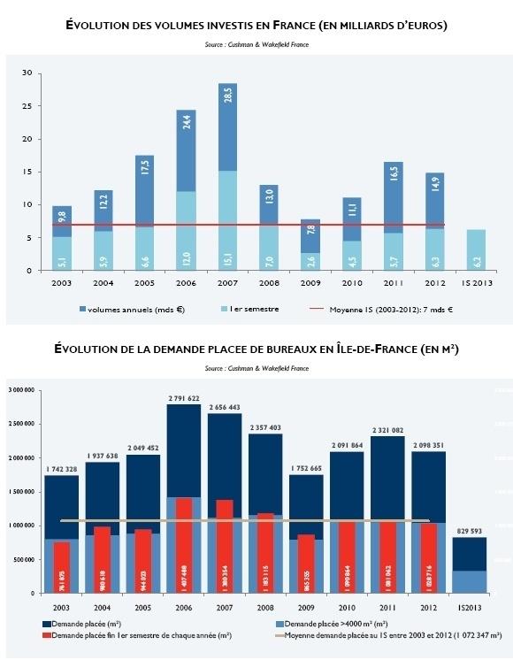 Marché français de l'immobilier d'entreprise à la fin du 1er semestre 2013