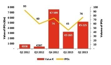 Les marchés européens des IPO poursuivent leur essor