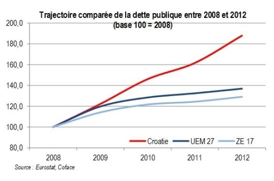 La Croatie dans l'Union européenne ; je t'aime, moi non plus