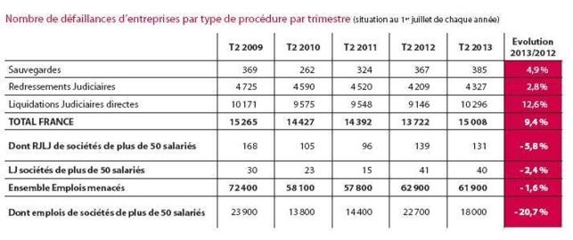 Les défaillances d'entreprises (2 TRI 2013)