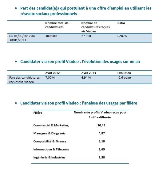France : moins d'un candidat sur dix utilise les réseaux sociaux pour trouver du travail