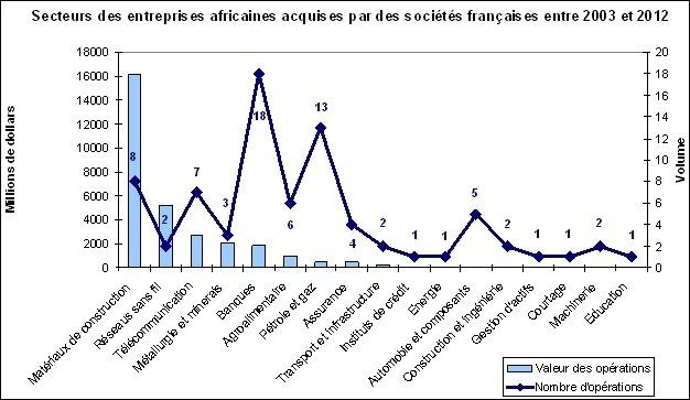 Fusions-Acquisitions en Afrique : la France est le deuxième investisseur étranger non africain