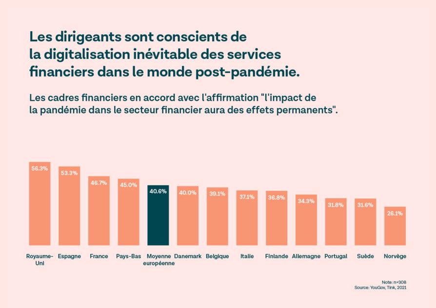 41 % des dirigeants financiers européens estiment que la digitalisation liée au Covid 19 va perdurer