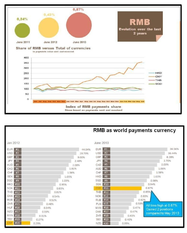RMB one step away from Top 10 World Payments Currency