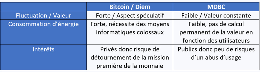 Interview | L'euro numérique (suite au lancement des travaux de la BCE sur le sujet), les crypto-monnaies et les modes de paiement dématérialisés