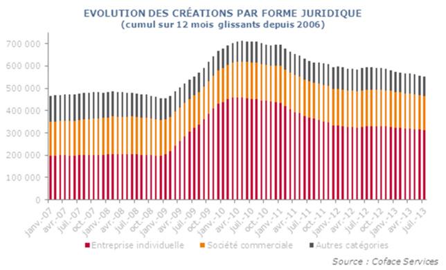 Progression des défaillances supérieure à 4% depuis mai 2013