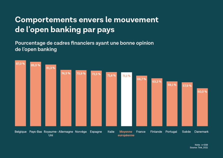The Open Banking Revolution