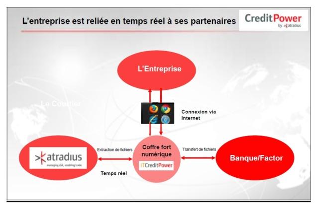 Atradius lance CreditPower