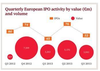 Europe : les fonds levés par les introductions en bourse sont en hausse