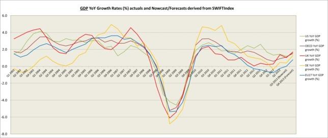 L'Index SWIFT avait prévu dès février 2013 la reprise économique au Royaume-Uni