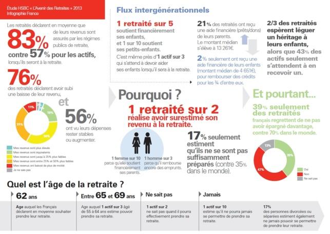 Les retraités en France : entre mythes et réalité