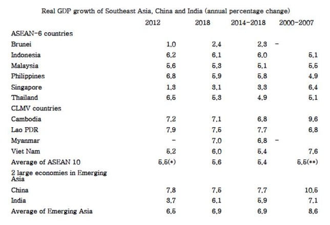 Emerging Asian economies expected to remain resilient but structural reform critical