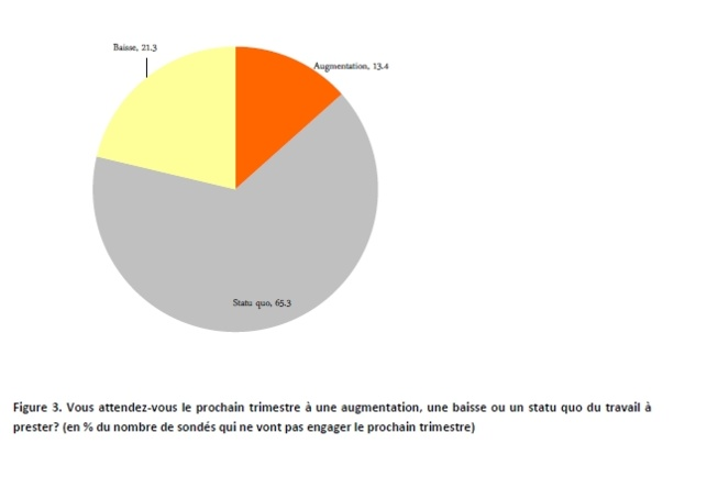 Belgique : positivisme naissant pour l'emploi dans les PME