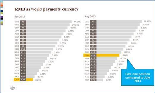 Le RMB est maintenant la 8e devise la plus échangée dans le monde