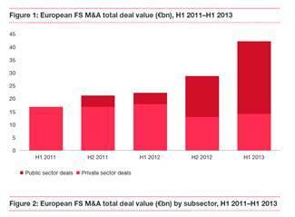 L'activité M&A dans le secteur des services financiers a augmenté d'environ 90% au premier semestre 2013