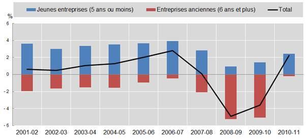 Soutenir les jeunes entreprises stimulerait la création d'emplois