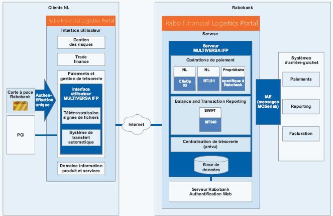 MULTIVERSA IFP pour le portail Financial Logistics Portal de Rabobank