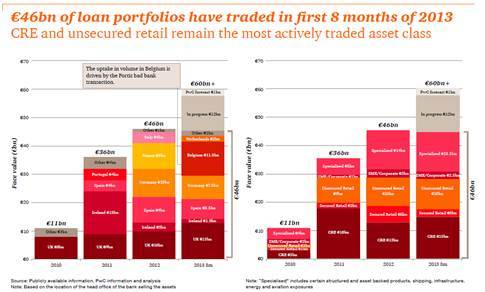 Les portefeuilles de créances non performantes détenus par les banques en Europe sont estimés aujourd'hui à plus de 1 200 milliards d'euros selon PwC