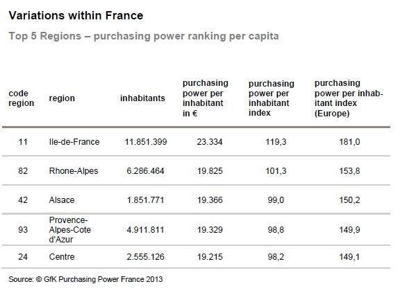 GfK Purchasing Power France 2013