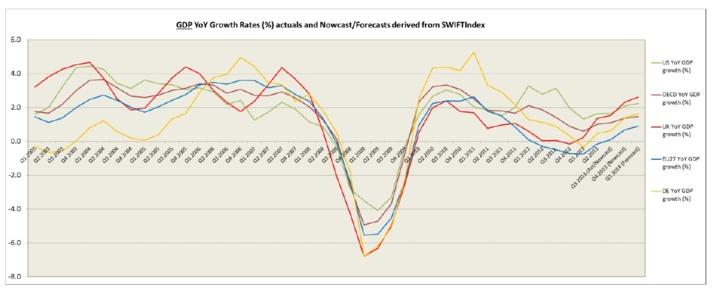 Index SWIFT : fort début 2014 pour le Royaume-Uni et les Etats-Unis
