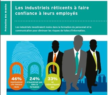Crise de confiance des dirigeants du secteur industriel vis-à-vis de leur personnel