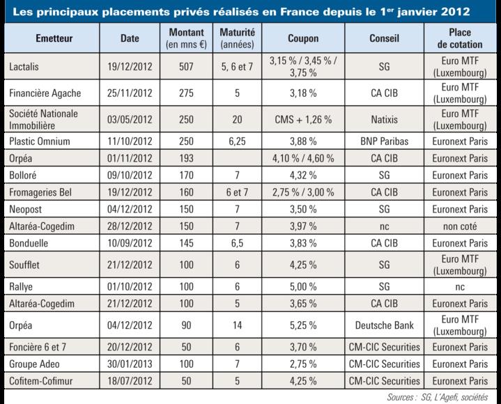 Euro PP : financement des PME et ETI
