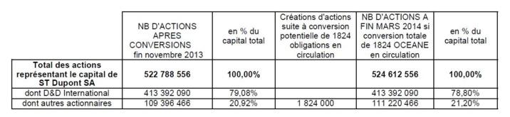 S.T.DUPONT : Conversion de l'emprunt obligataire de type OCEANE par D&D International