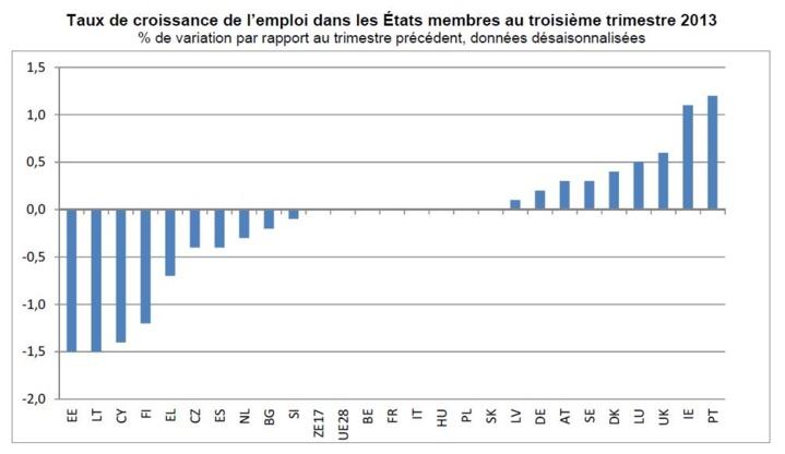 L'emploi stable dans la zone euro et dans l'UE28