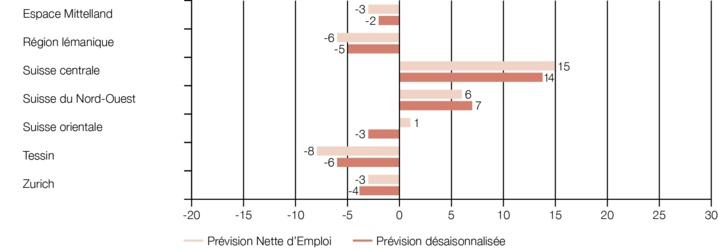 Suisse : Perspectives d'emploi en clair-obscur (Q1 2014)