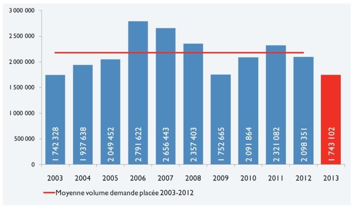 Marchés de l'immobilier d'entreprise en France - Bilan 2013, perspectives 2014