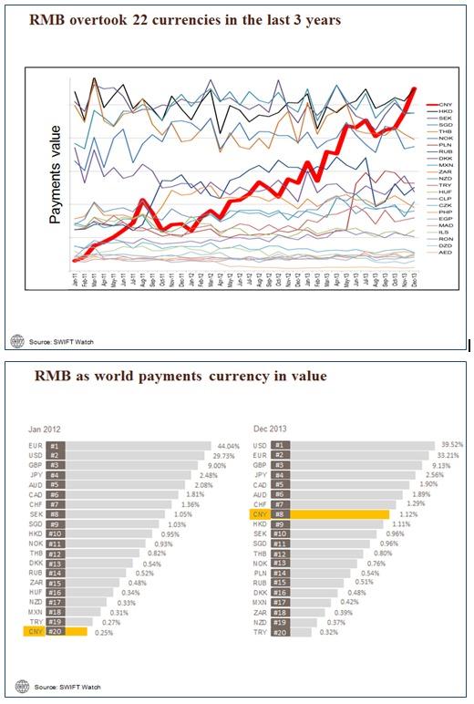 Le RMB fait son entrée dans le top 10 des devises les plus utilisées pour les paiements