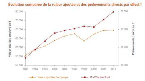 Progression continue des prélèvements fiscaux et sociaux depuis 10 ans
