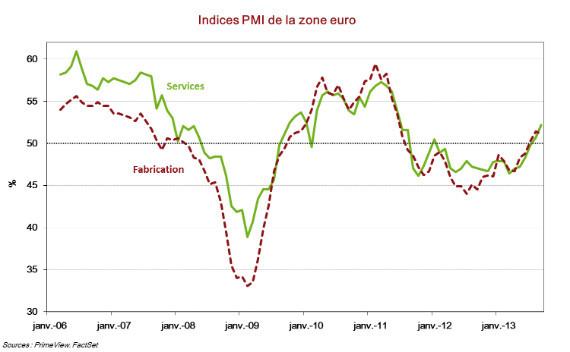 Zone euro : vers un retour aux taux de croissance d'avant crise ?