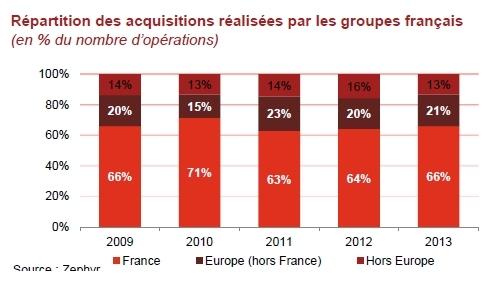 Fusions-acquisitions des groupes industriels français en  2014